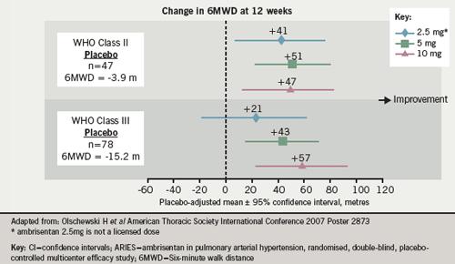 Figure 6: In ARIES-C, ambrisentan improved exercise capacity at 12 weeks