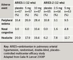Br-J-Cardiol-2009-16-S1-S10-S12-table-2