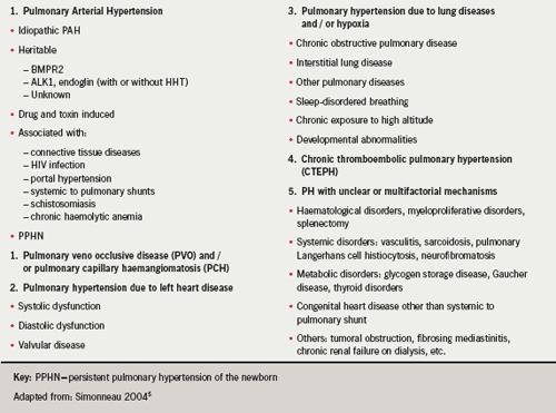 Br-J-Cardiol-2009-16-S1-S4-S6-table-2