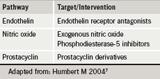 Br-J-Cardiol-2009-16-S1-S4-S6-table-3