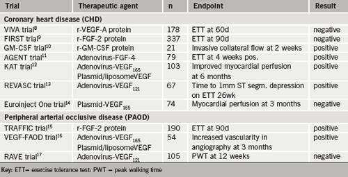 Br-J-Cardiol-2009-16-S2-S11-S13-table-1