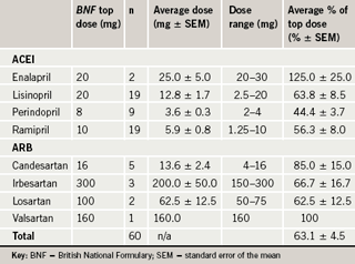 Table 1. The average daily doses of angiotensin-converting enzyme inhibitor (ACEI) and angiotensin-receptor blocker (ARB) with percentage of recommended top dose