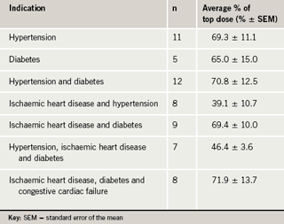 Table 2. The average daily percentage of recommended top dose by indication for ACEI or ARB