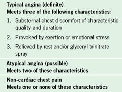 Table 1. Clinical classification of chest pain