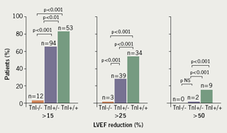 Figure 3. Three patterns of troponin response to chemotherapy and subsequent incidence of cardiotoxicity measured as reduced LVEF reduction. Troponin I were either negative at early and late measurements (TnI-/-), best prognosis, positive early and returned to negative late (TnI+/-), or positive early and persistently positive late (TnI+/+), demonstrating the worst prognosis