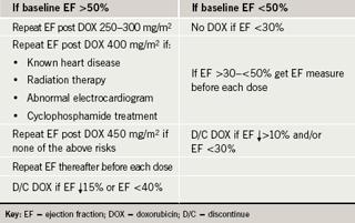 Table 1. Dose-based monitoring algorithm for cardiotoxicity