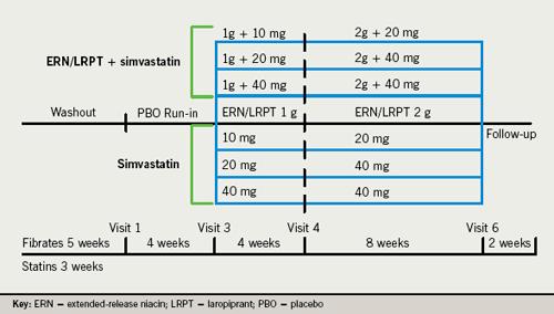 Figure 1. Study design
