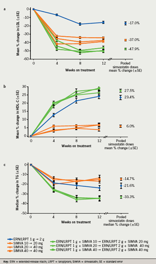 Figure 2. a shows mean percentage change from baseline to week 12 in low-density lipoprotein cholesterol (LDL-C); b shows mean percentage change from baseline to week 12 in high-density lipoprotein cholesterol (HDL-C); c shows median percentage change from baseline to week 12 in triglycerides (TG)