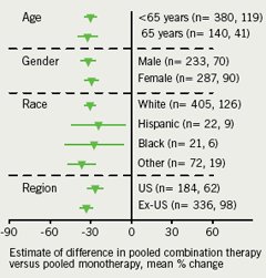 Figure 3. Consistency of effect on LDL-C across patient subgroups based on age, gender, race and region