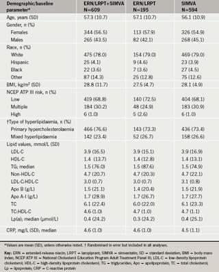 Table 1. Demographics and baseline characteristics of patients randomised