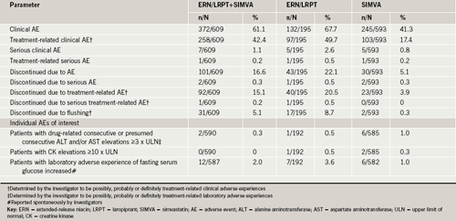 Table 3. Summary of adverse experiences
