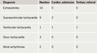 Table 2. Occurrence of arrhythmias