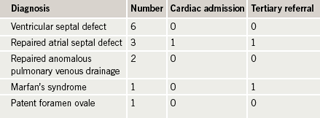 Table 3. Occurrence of congenital heart disease