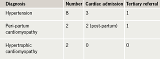 Table 4. Occurrence of hypertension/cardiomyopathy