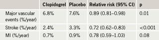 Table 1. ACTIVE-A: cardiovascular end points