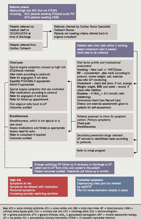 Figure 1. Protocol adopted for nurse-led management