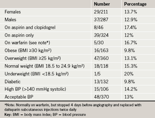 Table 2. Proportion of patients with vascular complications by patient group (average = 13.2%)