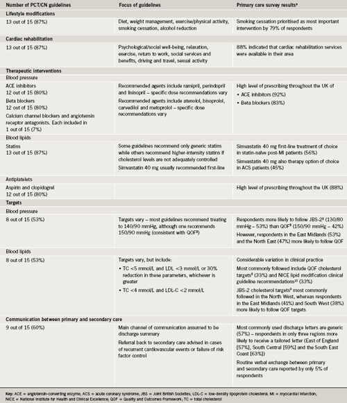 Table 1. Summary of the key findings from 15 guidelines obtained from primary care trusts (PCTs, n=8) and cardiac networks (CNs, n=7), grouped according to the pre-specified areas of guidance and linked with results from the primary care survey