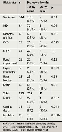 Table 2. Pre-operative risk factors and outcome by cardiac troponin I (cTnI)