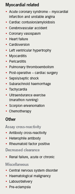 Table 3. Conditions associated with elevated cardiac troponin I (cTnI) levels