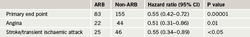 Table 1. Kyoto Heart Study: number of end points