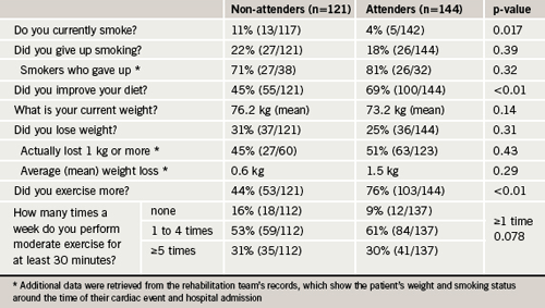 Table 1. Lifestyle changes (n=265)