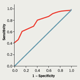 Figure 2. Receiver operating characteristic (ROC) curve for Revised Life Orientation Test (LOT-R) scores