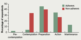 Figure 3. Comparison of adherers and non-adherers by stage of change