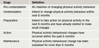 Table 1. Definitions and processes of the stages of change (adapted from reference 8)