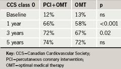 Br-J-Cardiol-2009-16-S3-S5-S6-table-1