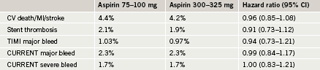 Table 3. CURRENT-OASIS 7: aspirin results