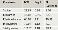 Table 1. Molecular weight (MW), partition coefficient (log P) and steady state flux values of ibuprofen ionic drug salts (adapted from ref. 13)