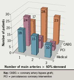 Figure 1. Number of main arteries with stenosis and treatments received