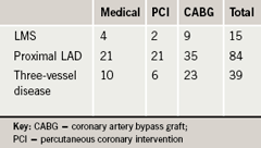 Table 1. Left main stem (LMS), left anterior descending artery (LAD) and three-vessel disease (3vD) lesions as divided by treatment group