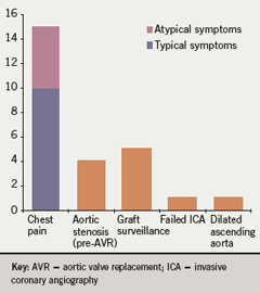 Figure 1. Clinical indications for MDCT