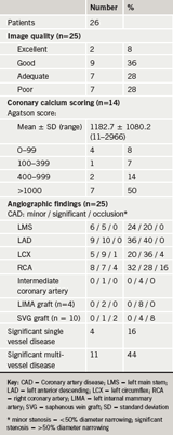 Table 2. Summary of multi-detector computed tomography (MDCT) findings
