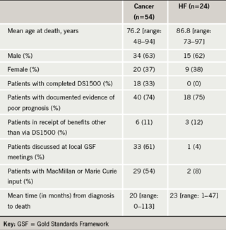 Table 2. Characteristics of patients dying with cancer or heart failure (HF)