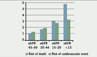 Relative risk of death and cardiovascular events and eGFR with data from Go et al.(10)