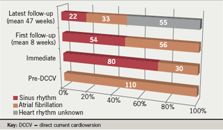 Overall success of cardioversion in 110 patients