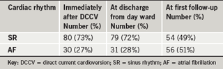 Table 1. The cardiac rhythm after the cardioversion for 110 patients in AF who were cardioverted
