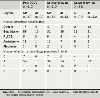 The use of antiarrhythmic medication in all 110 cardioverted patients at the time of cardioversion and first follow-up; and the 55 patients who had a longer-term follow-up contact with the hospital