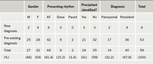Table 1. Patients presenting to the acute medical take with a new or pre-existing diagnosis of atrial fibrillation (AF) for the month of May 2008