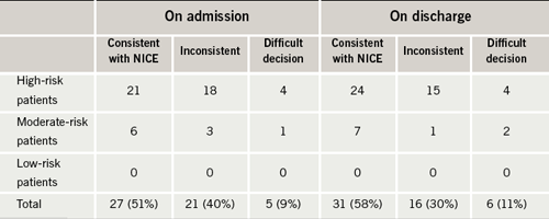 Table 2. Percentage of patients with pre-existing atrial fibrillation (AF) managed consistently with National Institute for Health and Clinical Excellence (NICE) stroke risk stratification algorithm on admission and on discharge