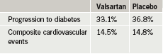 Table 1. NAVIGATOR: valsartan versus placebo outcomes