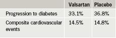 Table 1. NAVIGATOR: valsartan versus placebo outcomes