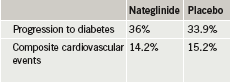 Table 2. NAVIGATOR: nateglinide versus placebo outcomes