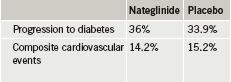 Table 2. NAVIGATOR: nateglinide versus placebo outcomes