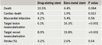 Table 1. DEDICATION: three-year results
