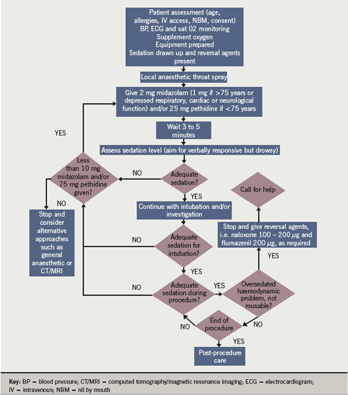 Figure 1. Proposed protocol for combined opiate and benzodiazepine conscious sedation