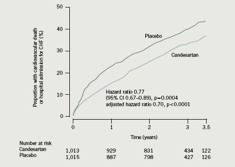 Figure 2. Proportion of cardiovascular death or hospitalisation in the CHARM-Alternative study13